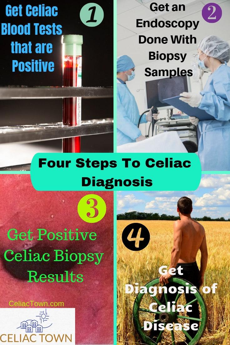 Four Steps to Celiac Disease Diagnosis Infographic