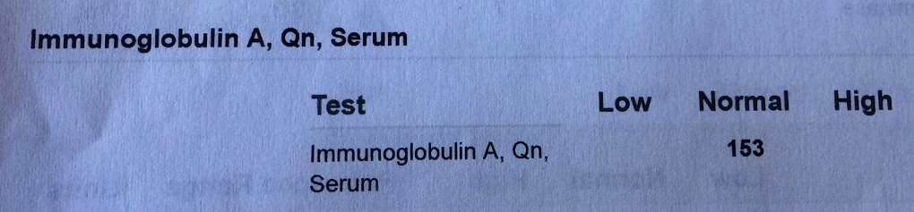 Total Serum IgA Results