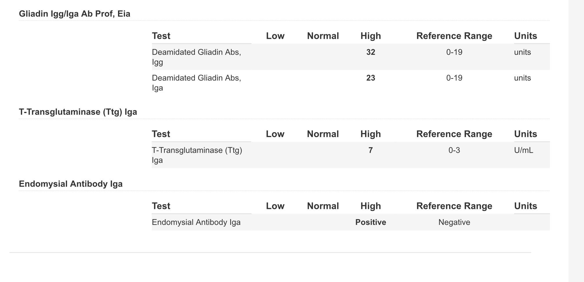 My First Celiac Blood Test Results