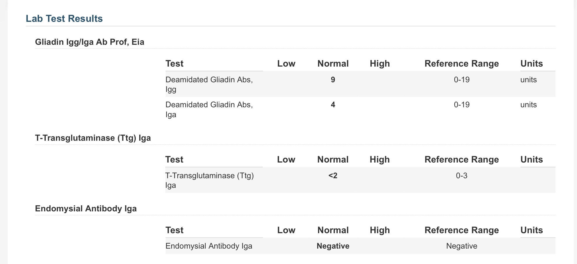 Normal Celiac Blood Test Results After One Year